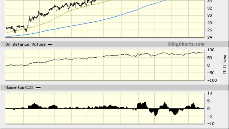 Hologic (HOLX) Stock Has Bullish Indicators But It Won't Double