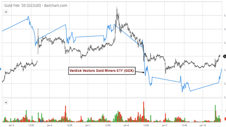 Is Gold Overvalued Or Are Gold Miners Undervalued?