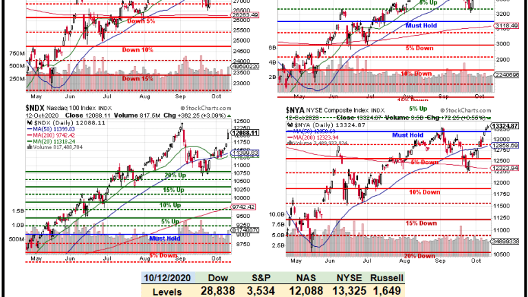 Toppy Tuesday – $2Tn Stimulus Talks Buys Us a Trip back to the Highs