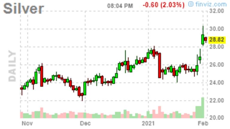 Market Week Ahead – High Ho Silver Trading