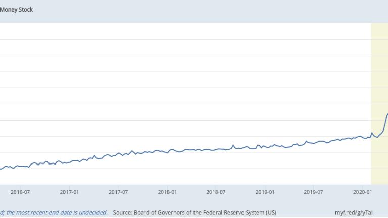 Monday Market Momentum – Still Going Up