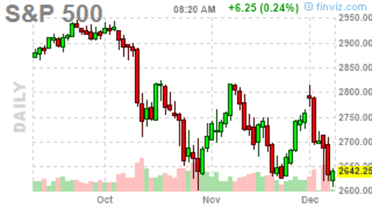 Meaningless Monday Market Movement – Waiting for the Next Shoe to Drop