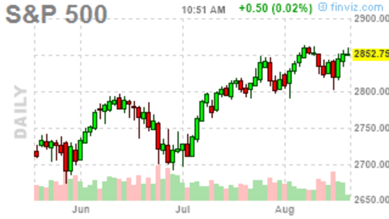 Monday Market Movement – The Climb Continues – For Now
