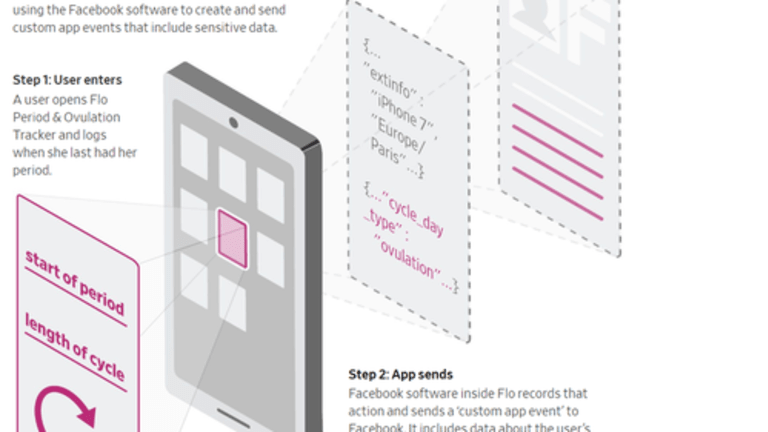 """Smartphone Apps Sending """"Intensely Personal Information"""" To Facebook"""