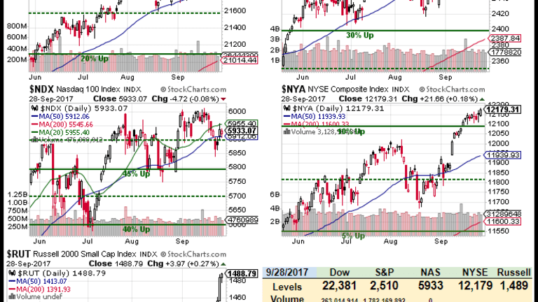 TGIF – Markets End the Quarter at All-Time Highs