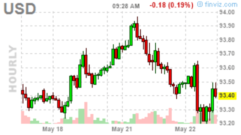 Technical Tuesday – Dollar Down, Markets Up – Duh!