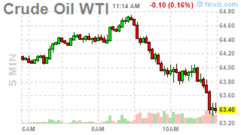 Tumultuous Tuesday – Venezuela Crisis Boosts Oil Prices