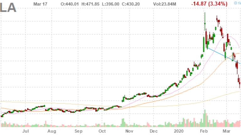 Fallback Thursday – Tesla (TSLA) Down 10% Already