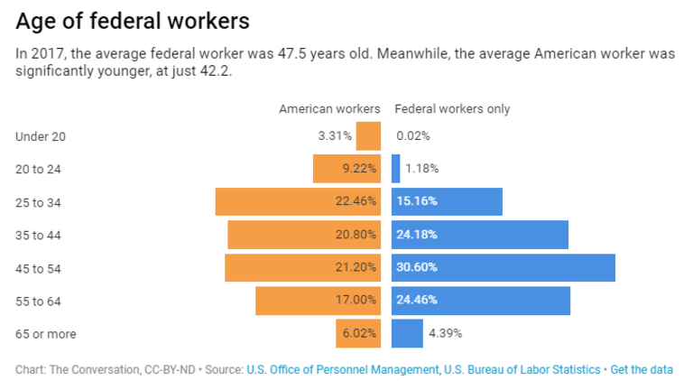 Who are the federal workers affected by the shutdown? 5 questions answered