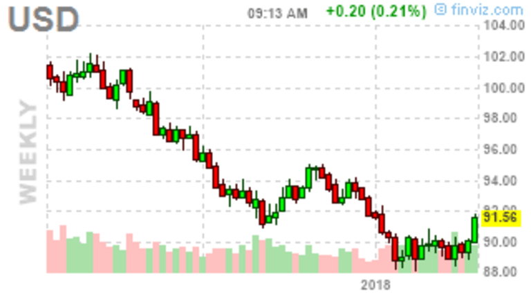Fed Day Follies – Dollar Crashes in Anticipation of MORE FREE MONEY!!!
