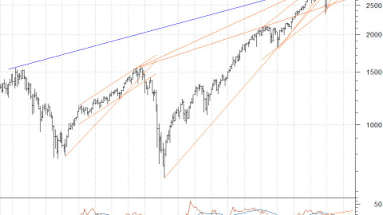 Long Term Stock Market Chart Perspective