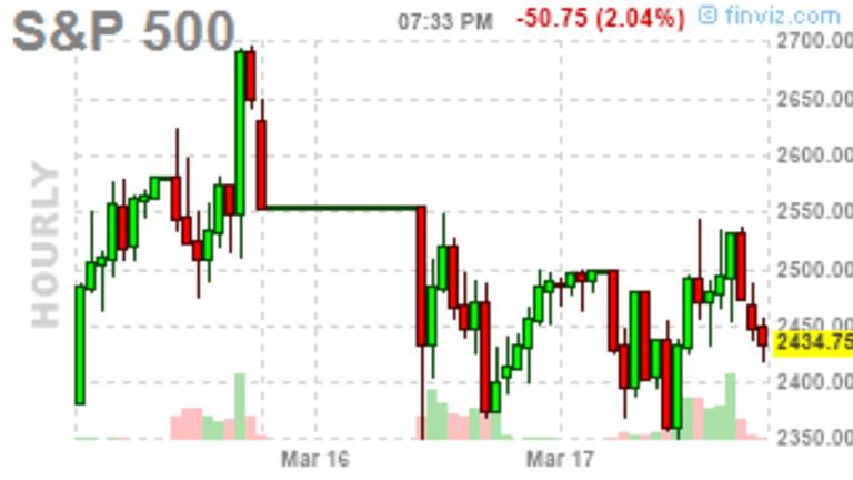 Monday Market Meltdown – Futures Open Limit Down as Virus Fears Mount, Oil...