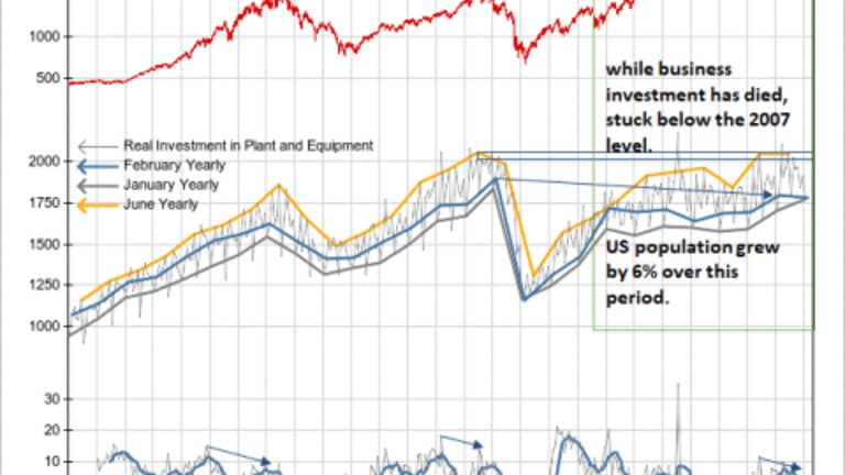 Chart of Real Business Investment Has a Shocking Divergence