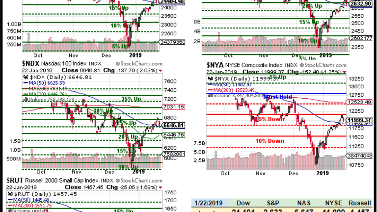 Flailing Thursday – Indexes Struggle at the 50-Day Moving Averages