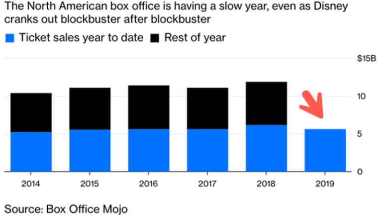 Box Office Bust: Revenue Down Nearly 10% Midyear