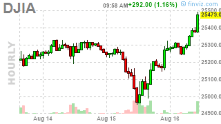 Thrilling Thursday – Markets Make a Remarkable Comeback While You Sleep
