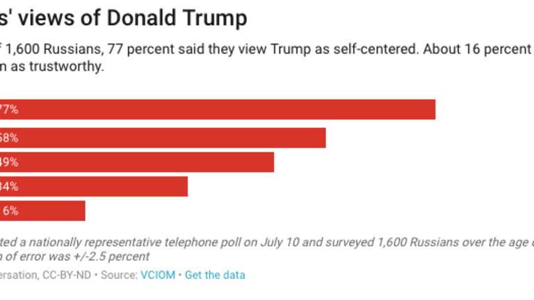 As Putin-Trump summit nears, 3 charts explain how Russians see the US