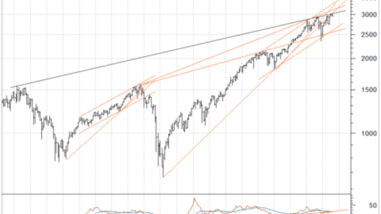 A Scary Stock Market Chart Prediction