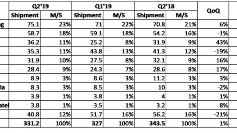 IHS Markit: Global Smartphone Shipments Plunge, Huawei Displaces Apple