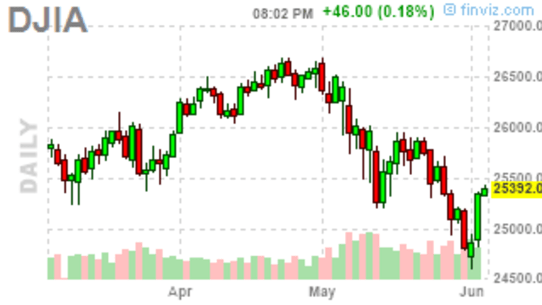 25,000 Tuesday – Dow Tests a Critical Line from Below