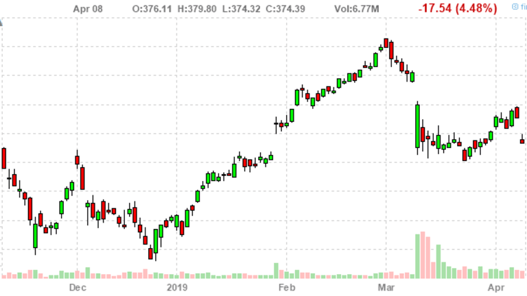 Monday Market Movement – Boeing (BA) Once Again Takes Down the Dow