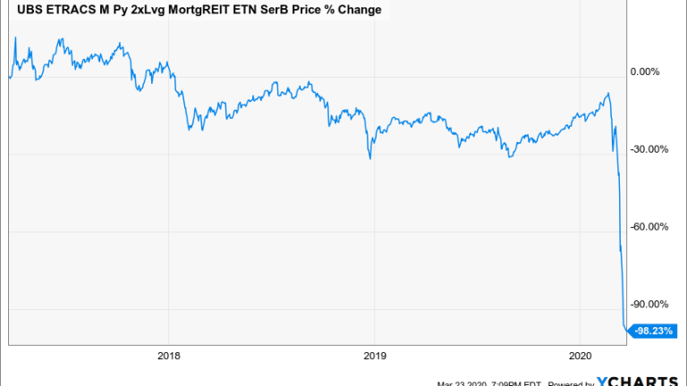 MRRL, The Popular Leveraged Mortgage REIT ETN With A 20% Yield, Is Finished