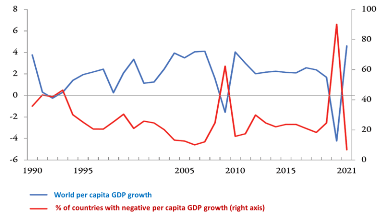 The Impact of Coronavirus on the Global Economy