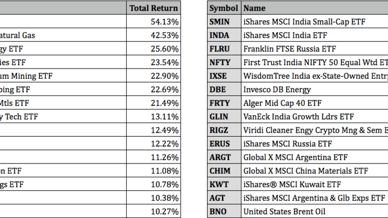 Top Performing ETFs For Q3 2021