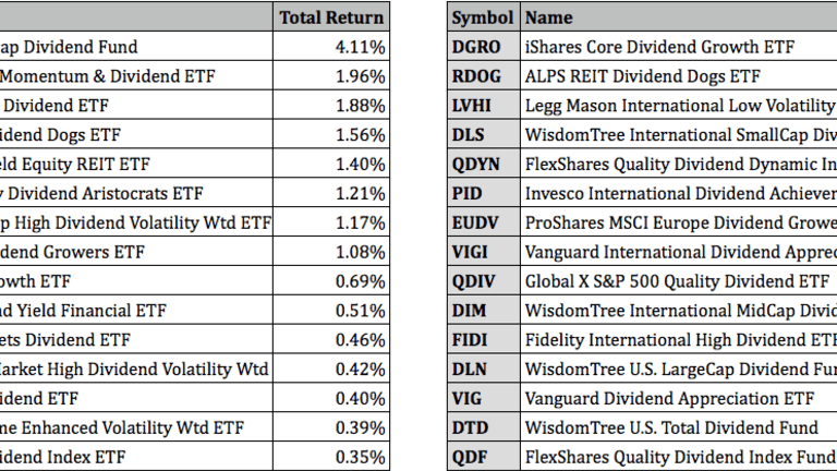 Top Performing Dividend ETFs For Q3 2021