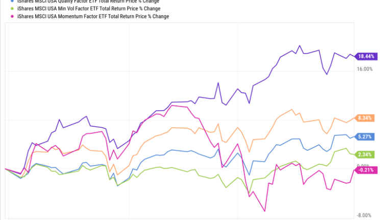 ETF Factor Analysis: Value, Quality Rule; Momentum Fades