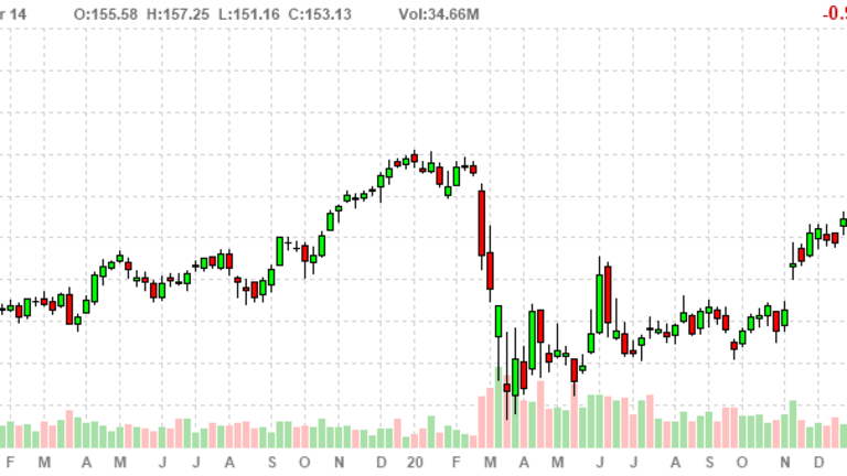 Record-High Wednesday – Dow 33,600, S&P 4,140, Nasdaq 14,000