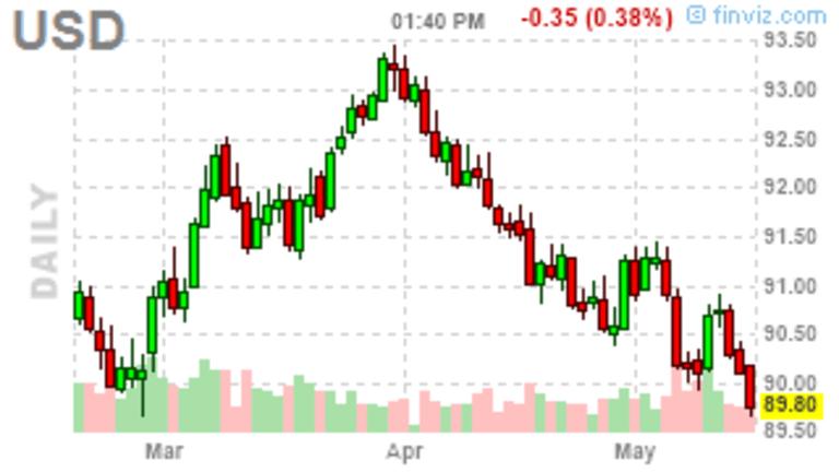 Mid May Market Movement – Still Churning at the Same Levels