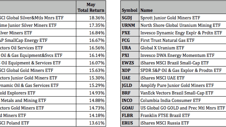 Top Performing ETFs For May 2021