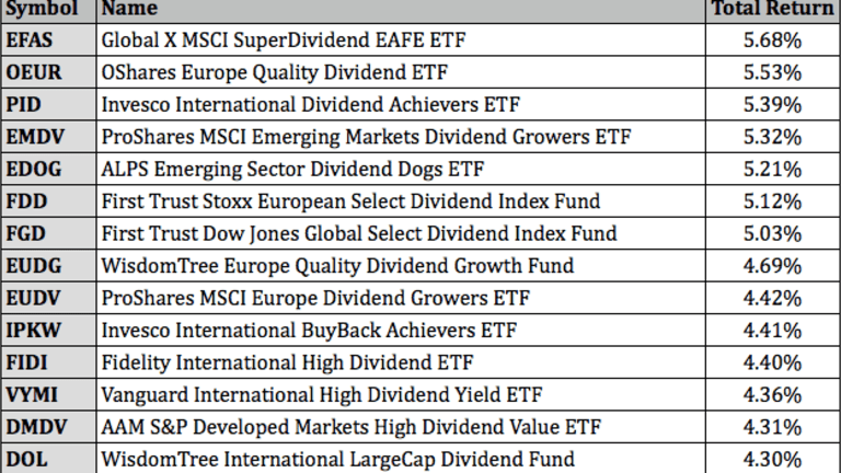 Top Performing Dividend ETFs For May 2021