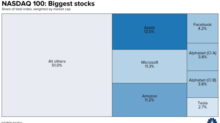 $10,000,000,000,000 Tuesday – 6 Stocks are 25% of the Market