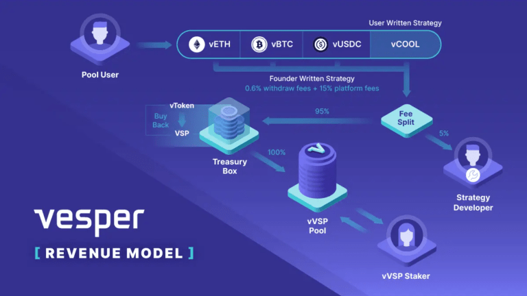 Vesper Co-Founder On Building 'Connective Tissue' For Wall Street In DeFi