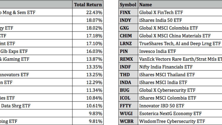 Top Performing ETF For August 2021