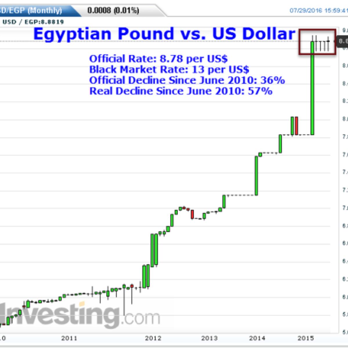 Dollar Crisis In Egypt Egyptian Pound