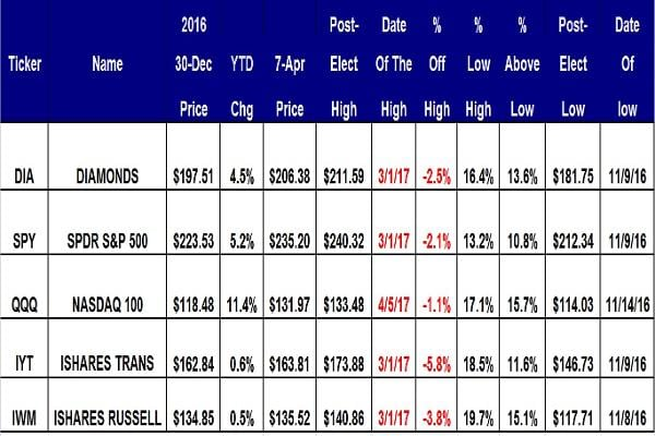 Courtesy of Global Market Consultants, Ltd.All five ETFs have solid gains since their post-election lows with gains between 10.8% for Spiders and 15.7% for PowerShares QQQ, which is up 11.4% year to date. The laggards are transports and small caps with year-to-date gains of just 0.6% and 0.5%, respectively.