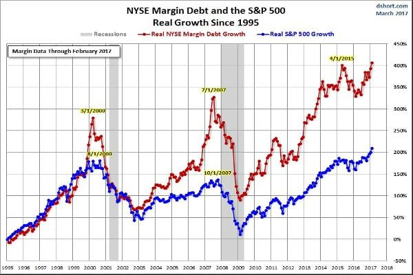 The NYSE data for margin debt has been updated through February. The latest data is up 2.9% month-over-month, and at another record high. The February data gives investors a warning of investor behavior since the start of the Trump administration.