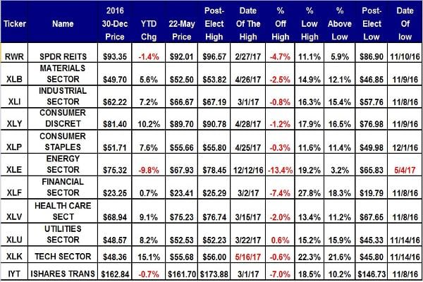 The technology ETF remains the big winner with a gain of 15.1% year to date. In second place is consumer discretionary with a gain of 10.2%. The energy sector is the biggest loser, down 9.8% year-to-date, and in correction territoryat 13.4% below its Dec. 12 high of $78.45. Six of the 11 sectors are leading the year-to-date gain of 6.9% for the S&P 500.