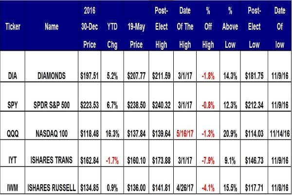 """The PowerShares QQQ remain the leader so far in 2017 with a gain of 16.3% year to date, down from a 17% gain a week ago. This ETF is in bull market territory 20.9% above its Nov. 14 post-election low of $114.03. The laggard is transportation down 1.7% year to date. This ETF is 7.9% below its post-election high of $173.88 set on March 1.When looking the weekly charts below, keep an eye on the 200-week simple moving averages shown in green, as investors should consider this level as the """"reversion to the mean."""" The """"reversion to the mean"""" is an investment theory that the price of an index, stock or ETF, will eventually return to a longer-term simple moving average, and the 200-week is simple to track. A ticker trading above its """"reversion to the mean"""" will eventually decline back to it on weakness. Similarly, a ticker trading below its """"reversion to the mean"""" will eventually rebound to it on strength."""