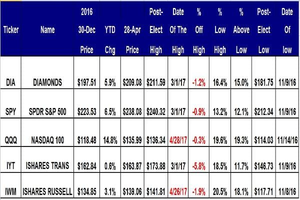 Courtesy of Global Market ConsultantsThe five ETFs for the major equity averages have mixed performances for the first four months of 2017. The PowerShares QQQs is the big winner, up 14.8% year to date. Spiders have a gain of 6.5%, Diamonds up 5.9% and small caps up 3.1%. Transports is the lagging ETF with a gain of just 0.6% year to date.