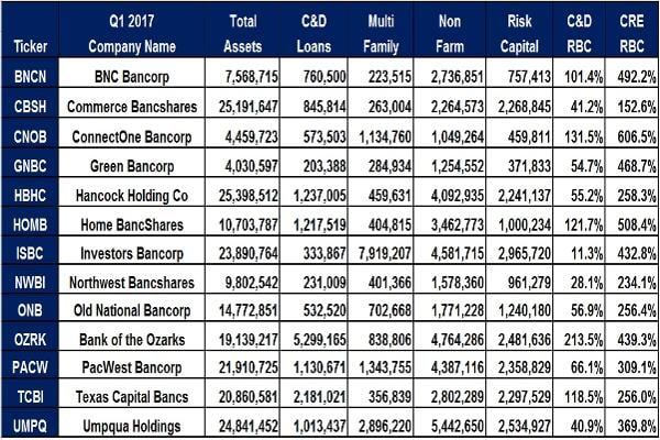 Courtesy of the FDIC Quarterly Banking Profile for First-Quarter 2017Only Green Bancorpreduced exposures to CRE loans, but they are overexposed with CRE lending at 468.7% of risk-based capital versus the 300% guideline.All other banks increased their exposures and PacWest Bancorpmoved above the 300% threshold at 309.1%.The banks overexposed to both C&D and CRE loans are BNC Bancorp, ConnectOne Bancorp, Home BancShares, Bank of the Ozarks and Texas Capital Bancs.