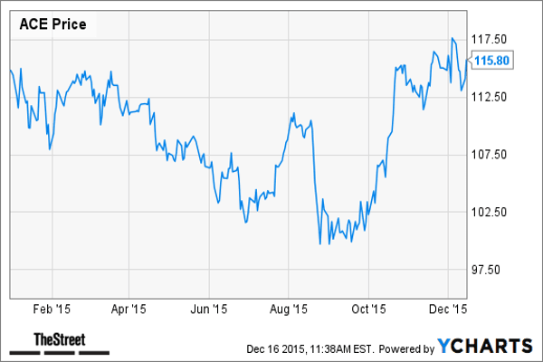"""Industry: P&C Insurance Year-to-date return: 0.8%MKM Partners Rating/Price Target: Buy/$125 Potential Upside to Price Target: 10.5% MKM Partners Said: ACE Limited announced last July it would be acquiring Chubb Corp. for approximately $28 billion in a 50%/50% cash/stock transaction. We believe this transformative merger potentially has meaningful long term benefits for the combined entity, including the potential for significant capital management.TheStreet Said: Recently, TheStreet Ratings objectively rated this stock according to its """"risk-adjusted"""" total return prospect over a 12-month investment horizon. Not based on the news in any given day, the rating may differ from Jim Cramer's view or that of this articles's author. TheStreet Ratings has this to say about the recommendation:We rate ACE LTD as a Buy with a ratings score of A. This is based on the convergence of positive investment measures, which should help this stock outperform the majority of stocks that we rate. Among the primary strengths of the company is its solid financial position based on a variety of debt and liquidity measures that we have evaluated. We feel its strengths outweigh the fact that the company has had sub par growth in net income.Highlights from the analysis by TheStreet Ratings Team goes as follows:Although ACE's debt-to-equity ratio of 0.23 is very low, it is currently higher than that of the industry average.Regardless of the drop in revenue, the company managed to outperform against the industry average of 15.8%. Since the same quarter one year prior, revenues slightly dropped by 6.6%. Weakness in the company's revenue seems to have hurt the bottom line, decreasing earnings per share.ACE LTD's earnings per share declined by 30.2% in the most recent quarter compared to the same quarter a year ago. The company has suffered a declining pattern of earnings per share over the past year. However, we anticipate this trend reversing over the coming year. During the past fiscal year, ACE"""