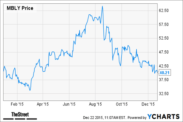 """Industry: Technology/Application Software 2015 return: -0.84%Mobileye , together with its subsidiaries, designs and develops software and related technologies for camera-based advanced driver assistance systems primarily in Israel. It operates through two segments, Original Equipment Manufacturing and After Market.TheStreet Said: Recently, TheStreet Ratings objectively rated this stock according to its """"risk-adjusted"""" total return prospect over a 12-month investment horizon. Not based on the news in any given day, the rating may differ from Jim Cramer's view or that of this articles's author. TheStreet Ratings has this to say about the recommendation:We rate MOBILEYE NV as a Sell with a ratings score of D+. This is driven by several weaknesses, which we believe should have a greater impact than any strengths, and could make it more difficult for investors to achieve positive results compared to most of the stocks we cover. The company's weaknesses can be seen in multiple areas, such as its generally disappointing historical performance in the stock itself and premium valuation.Highlights from the analysis by TheStreet Ratings Team goes as follows:MBLY has underperformed the S&P 500 Index, declining 6.13% from its price level of one year ago. Looking ahead, other than the push or pull of the broad market, we do not see anything in the company's numbers that may help reverse the decline experienced over the past 12 months. Despite the past decline, the stock is still selling for more than most others in its industry.When compared to other companies in the Software industry and the overall market, MOBILEYE NV's return on equity is below that of both the industry average and the S&P 500.The gross profit margin for MOBILEYE NV is currently very high, coming in at 75.49%. Regardless of MBLY's high profit margin, it has managed to decrease from the same period last year. Despite the mixed results of the gross profit margin, MBLY's net profit margin of 34.27% significantly """