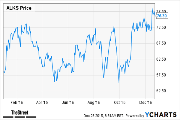 Sell These 6 Biotech Stocks Now Before It's Too Late ...