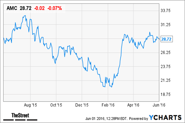 AMC Entertainment  is rated buy with a target price of $31 by Goldman Sachs. The analysts estimate a 6% upside to the stock's target price.According to the report, AMC Entertainment has a 13% 2016-expected debt-adjusted cash flow yield compared with the media industry's median of 8%. Its free cash flow yield is 5% compared with the industry median of 6%.