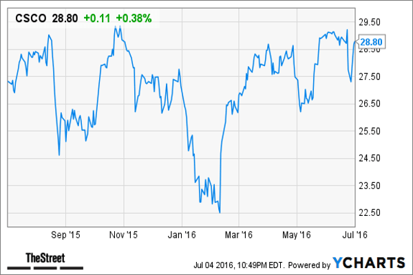 """June Return: -1.2%  DB Price Target: $35 Dividend Yield: 3.75%""""Basis for our Buy rating is our primary research giving us conviction on a stronger than anticipated ramp for Cisco's  new switching, routing, security, wireless, and Cloud IT Services solutions -- heading into FY15/16,"""" wrote analyst Vijay Bhagavath. """"We note a reasonable Q/Q setup from a consensus view in FY15 -- suggesting potential for upside surprises into Oct/Jan Q - and easier comps.""""Cisco is a holding in Jim Cramer's Action Alerts PLUS Charitable Trust Portfolio. Cramer and Jack Mohr, Action Alerts research director, wrote in a June 29 update:On Tuesday, Cisco announced its plans to acquire CloudLock, a global leader in Cloud Access Security Broker (CASB) platform market, for $293 million (plus any equity awards and retention bonuses for employees who join Cisco). The acquisition aims to bolster Cisco's Security and Services offerings and is expected to close at the beginning of next year.Overall, while we recognize that the transaction is inconsequential from a sales perspective at this point, it is further indication of Cisco's commitment to higher margin and higher growth businesses that will help expand the trading multiple over time. Importantly, the move reinforces Cisco's increased focus on a software-centric, subscription-based model that allows for a more compelling, differentiated business mix and highly visible revenue streams."""