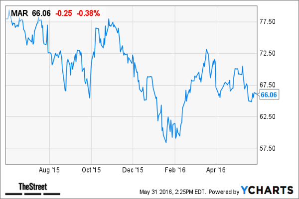 Market Cap: $16.9 billion Sector: Consumer DiscretionaryMarriott International's  short interest vs. the float is 36.91%, according to Bespoke. Shares of the hospitality company are down 5.1% over the past month and down 0.84% in 2016.